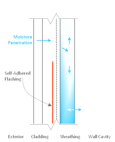 Moisture Entrapment Behind Self-Adhered Flashing