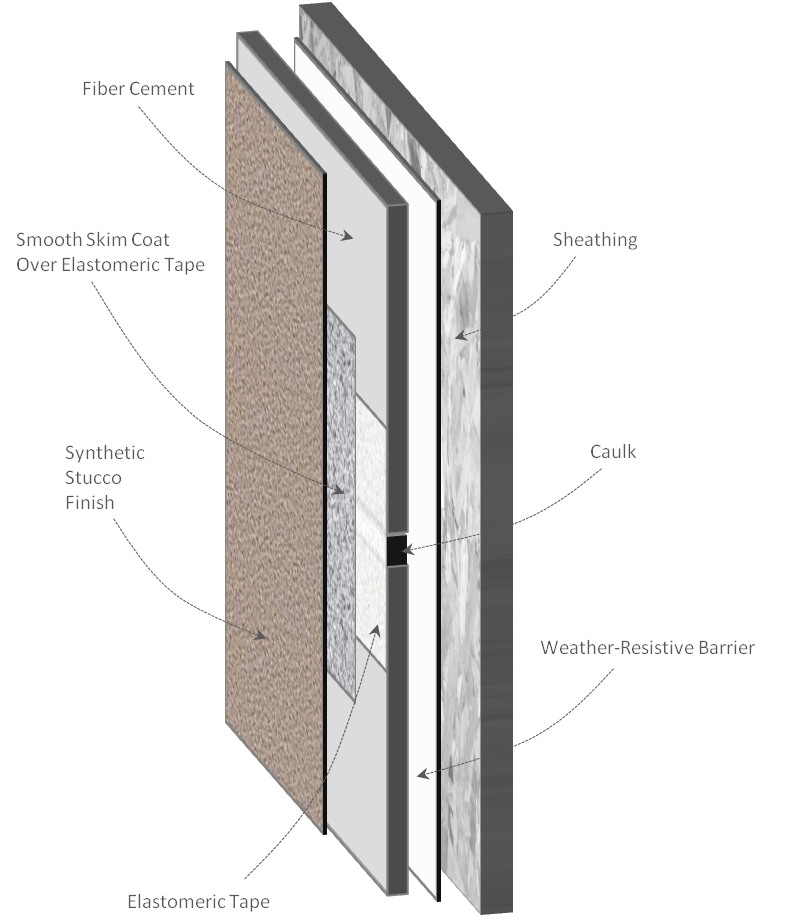 Failures Associated With Synthetic Stucco Over Fiber Cement Panels The Building Enclosure