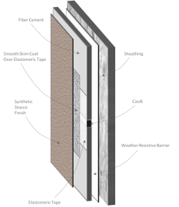 Synthetic Stucco System