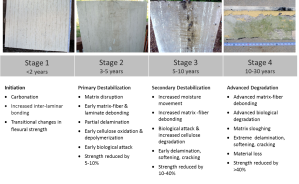 Degradation of Fiber Cement Siding