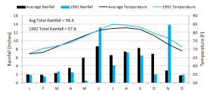 1992 Rainfall & Temperature Patterns